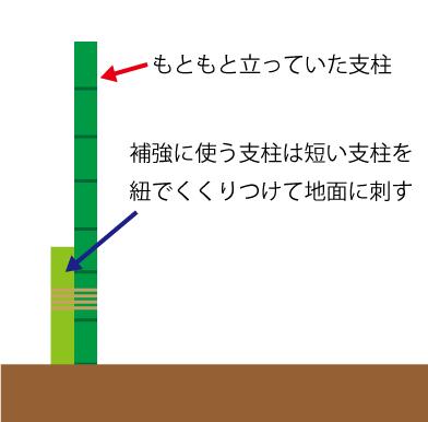 Shichu hokyo
